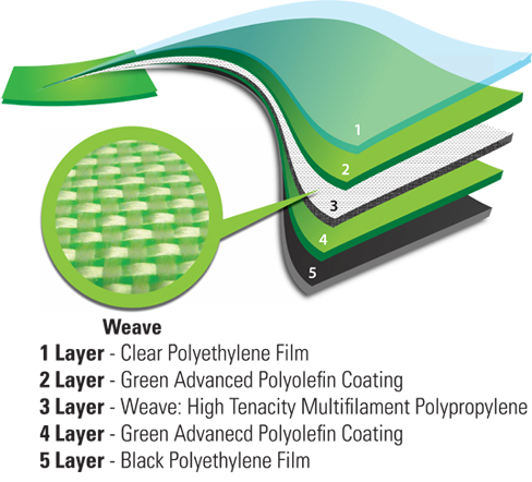 Aqualiner Layers